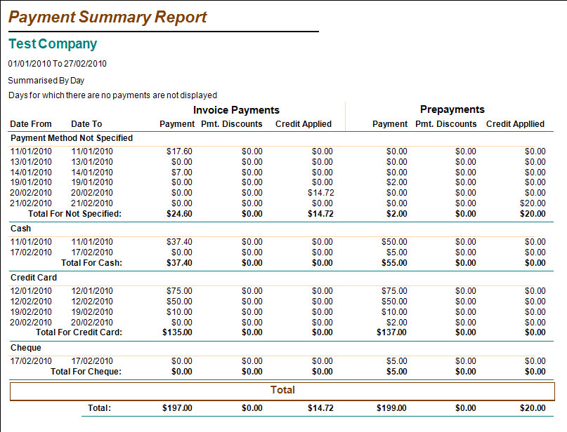 Payments Sumary By Method Report